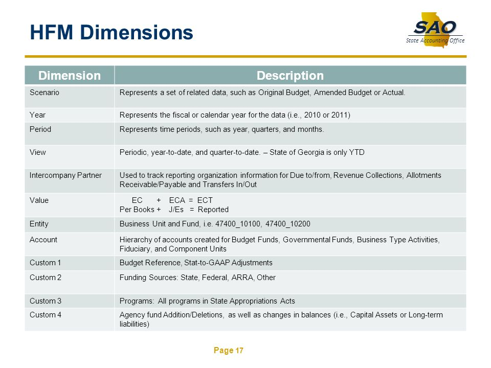HFM Dimensions Dimension Description Scenario