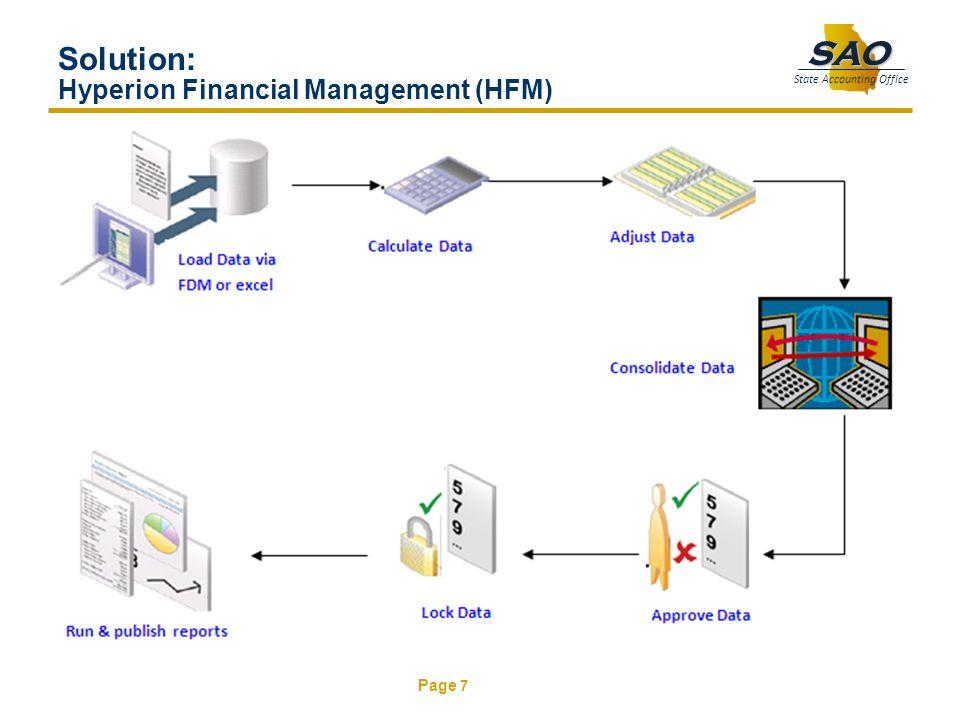 Solution: Hyperion Financial Management (HFM)