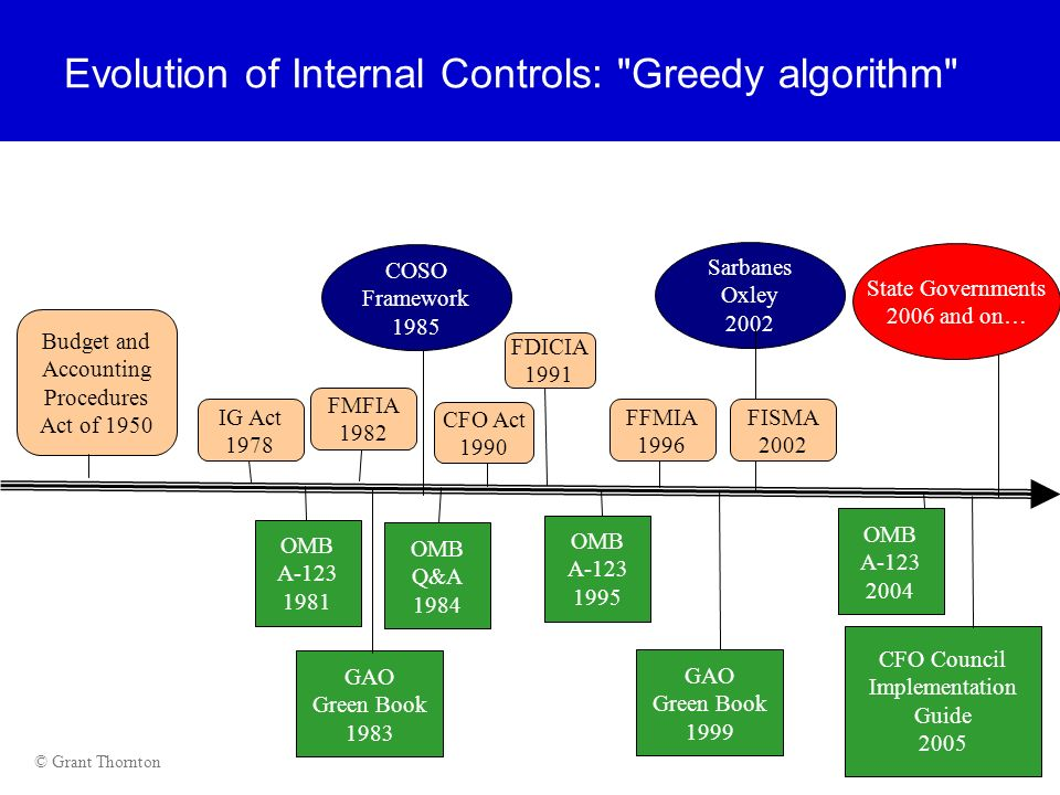 Evolution of Internal Controls: Greedy algorithm