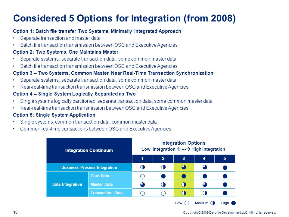 Considered 5 Options for Integration (from 2008)