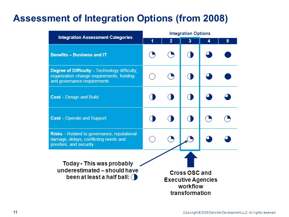 Assessment of Integration Options (from 2008)