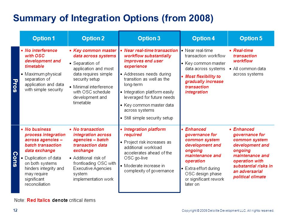 Summary of Integration Options (from 2008)
