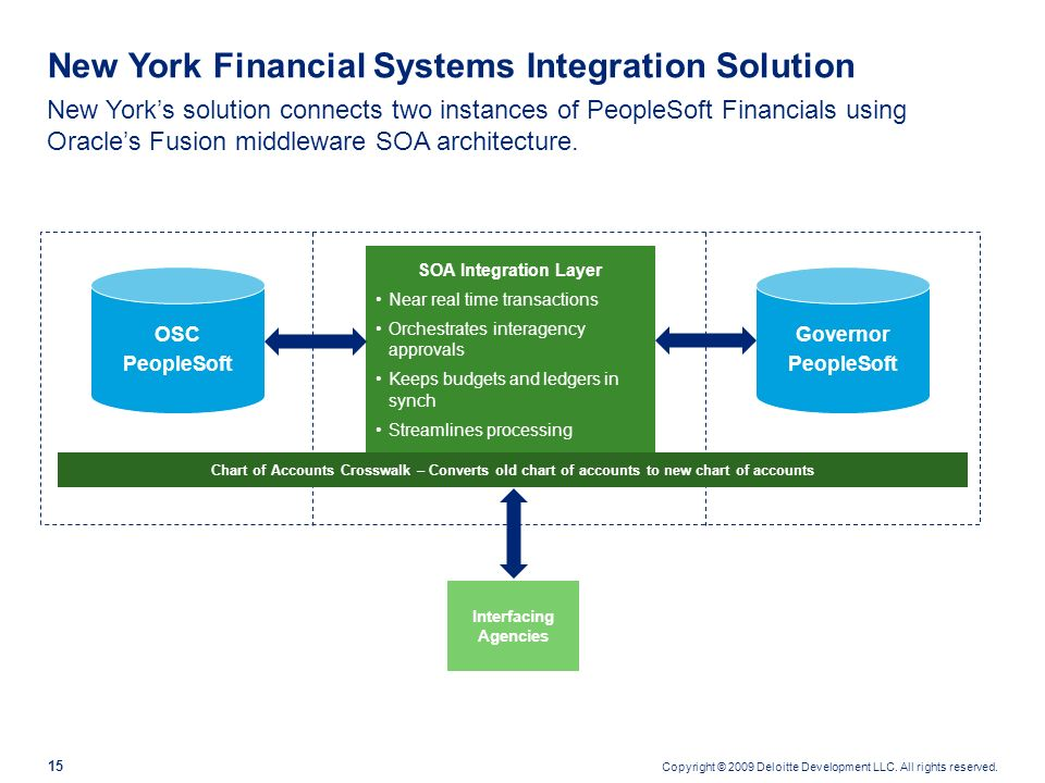 New York Financial Systems Integration Solution