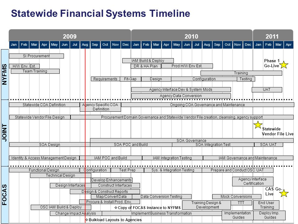 Statewide Financial Systems Timeline