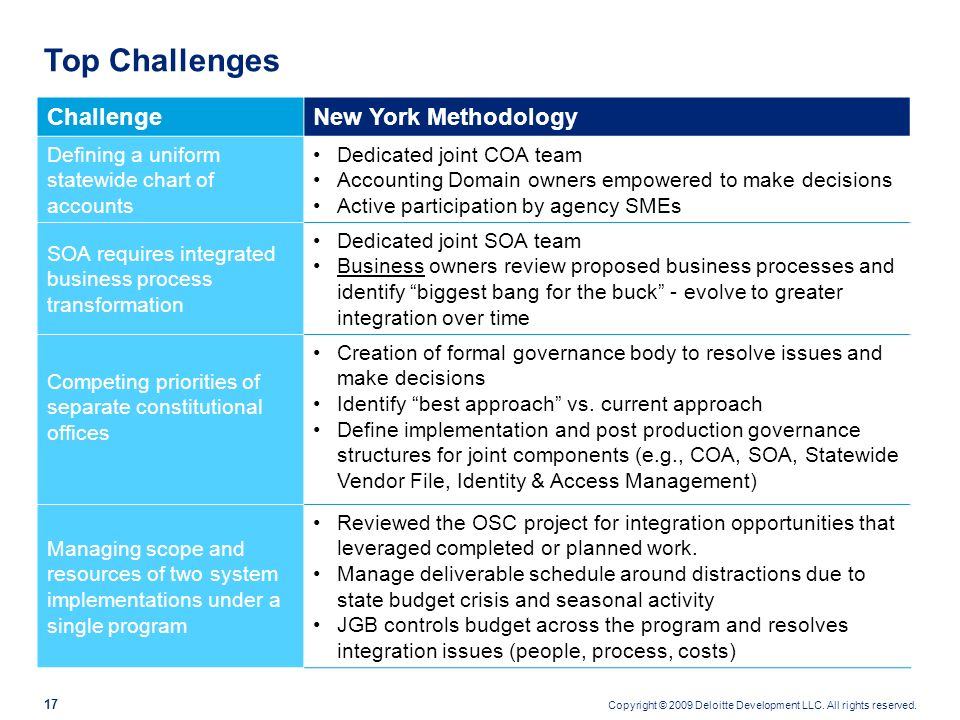 Top Challenges Challenge New York Methodology