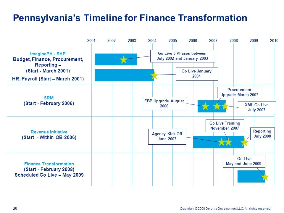 Pennsylvania's Timeline for Finance Transformation
