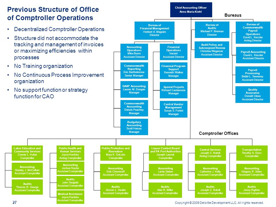 Previous Structure of Office of Comptroller Operations