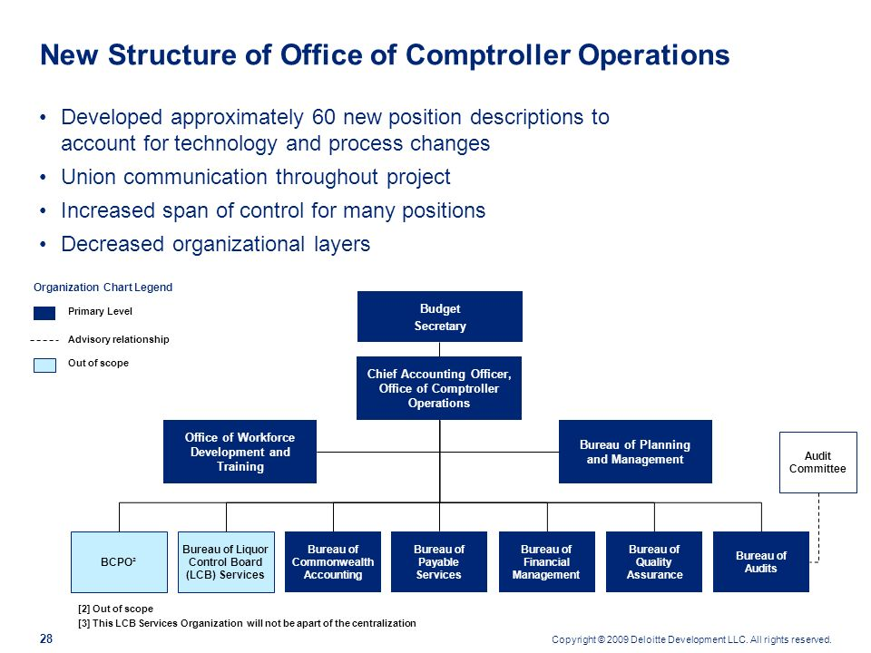 New Structure of Office of Comptroller Operations