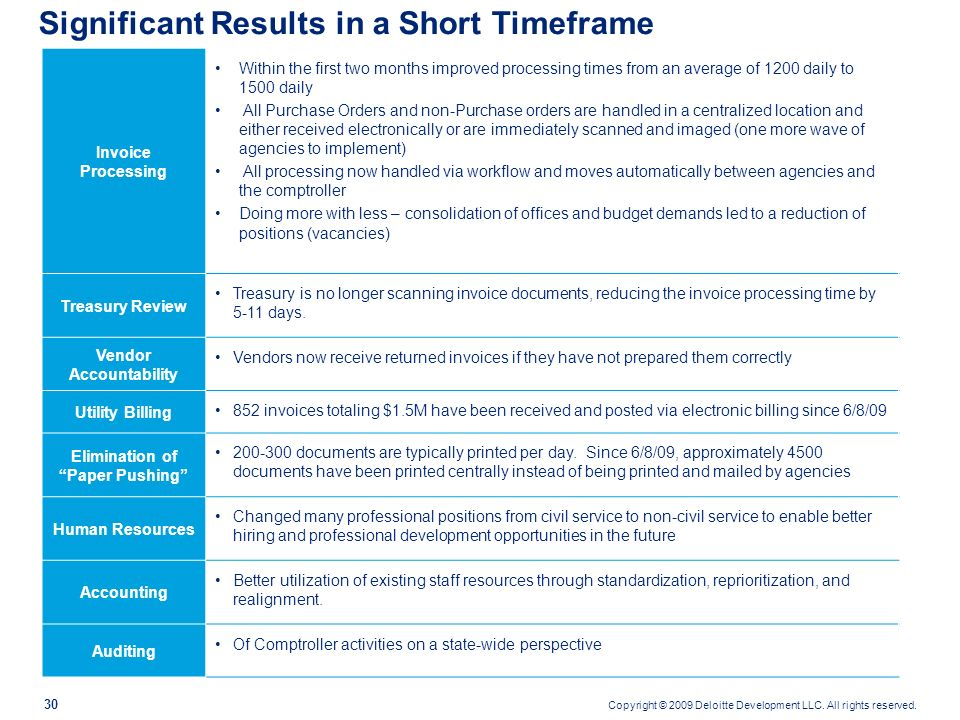 Significant Results in a Short Timeframe