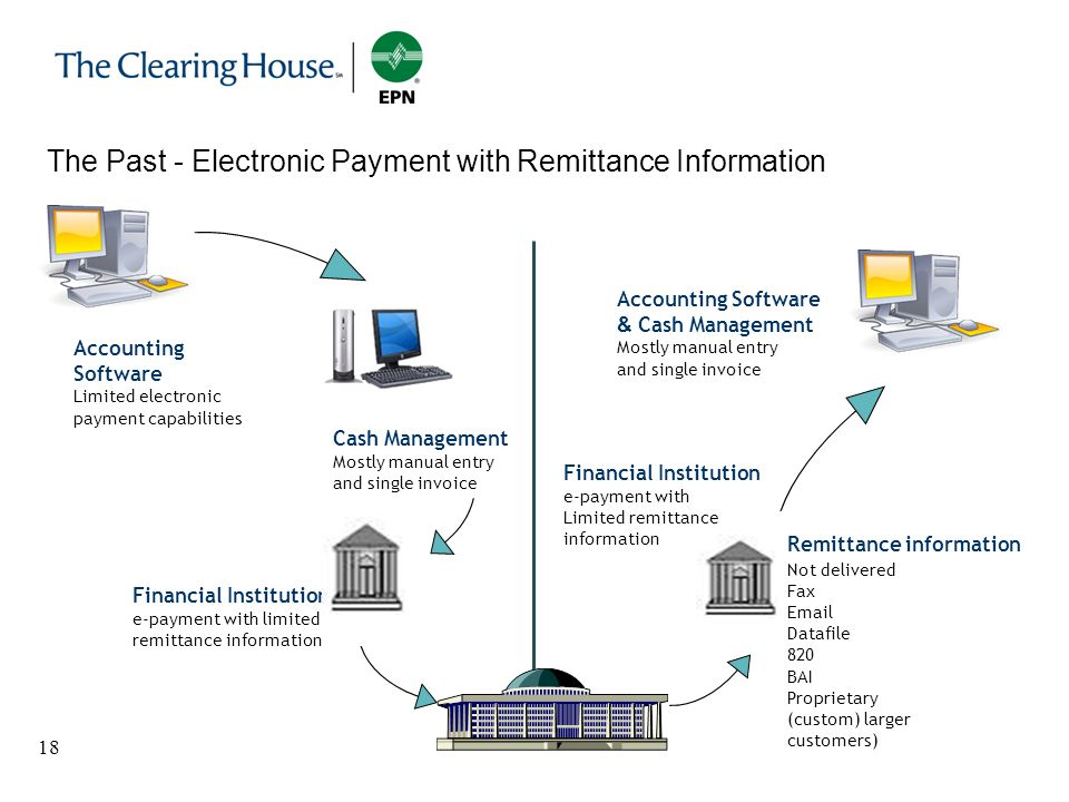 The Past - Electronic Payment with Remittance Information