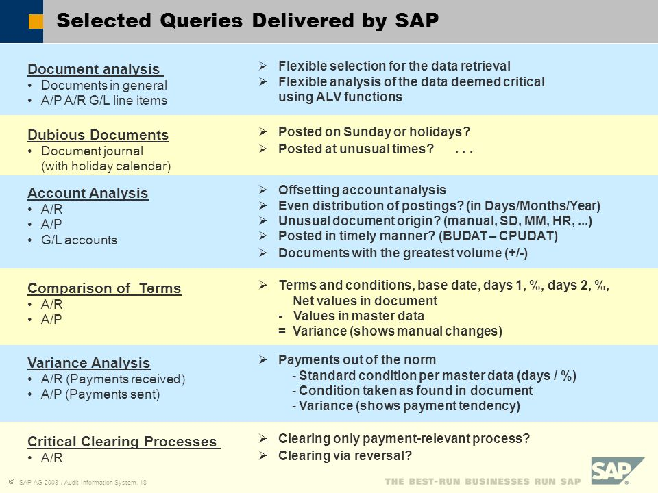 Selected Queries Delivered by SAP