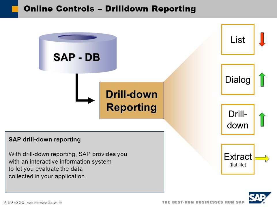 Online Controls – Drilldown Reporting