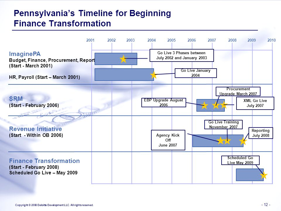 Pennsylvania's Timeline for Beginning Finance Transformation