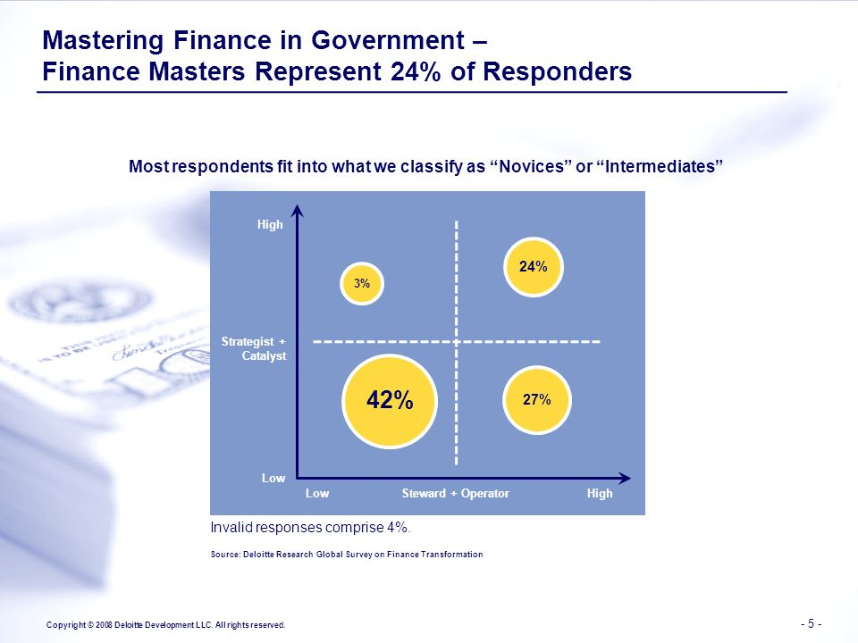 Mastering Finance in Government – Finance Masters Represent 24% of Responders