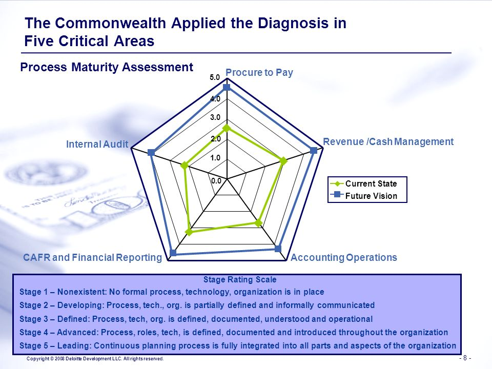 The Commonwealth Applied the Diagnosis in Five Critical Areas
