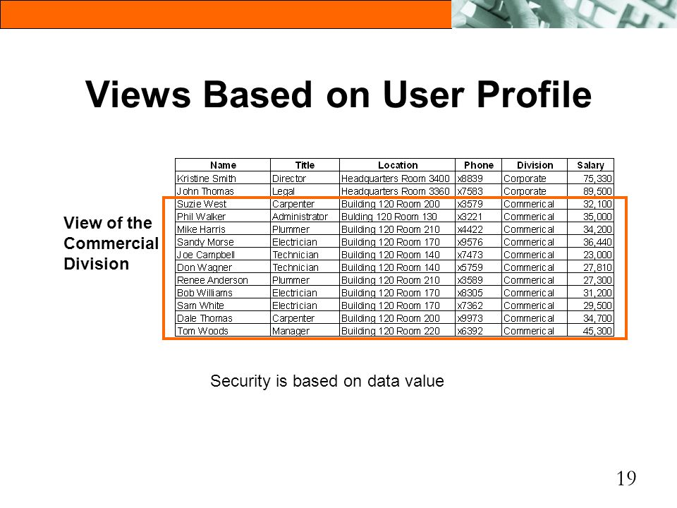 Views Based on User Profile