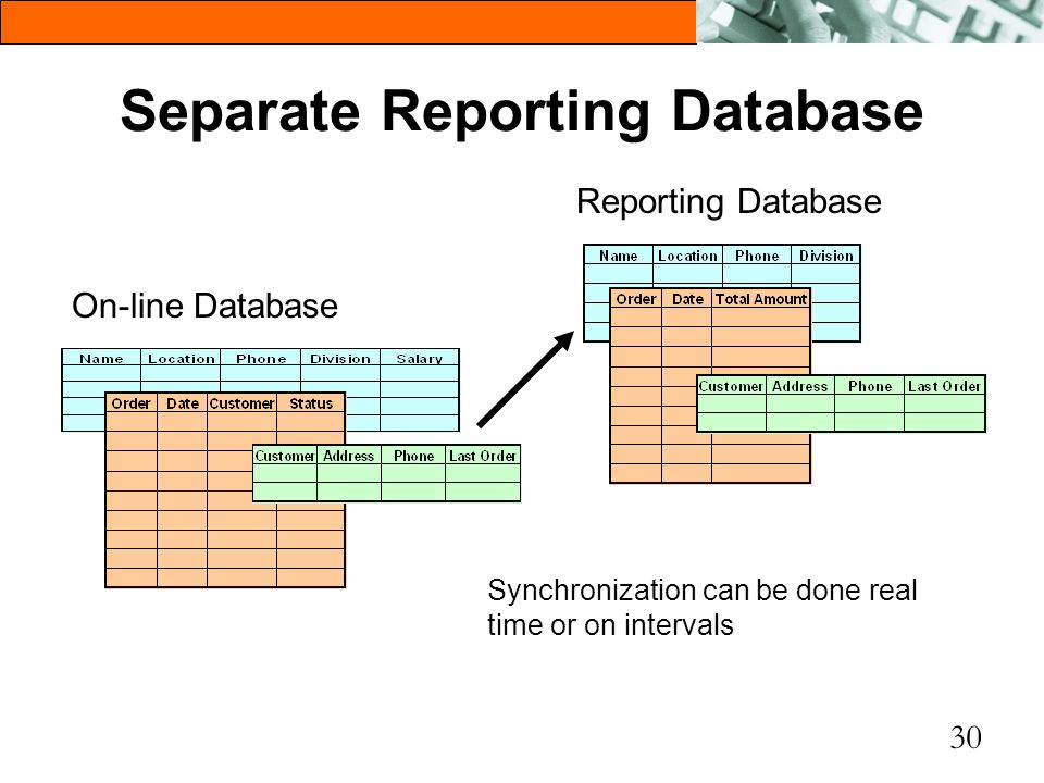 Separate Reporting Database
