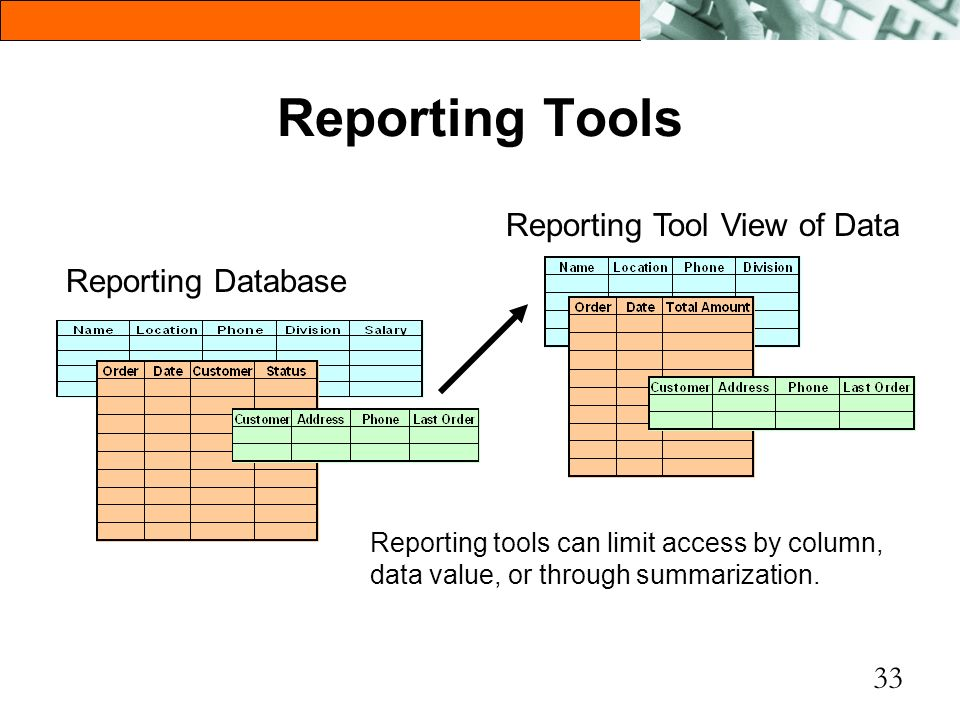 Reporting Tools Reporting Tool View of Data Reporting Database