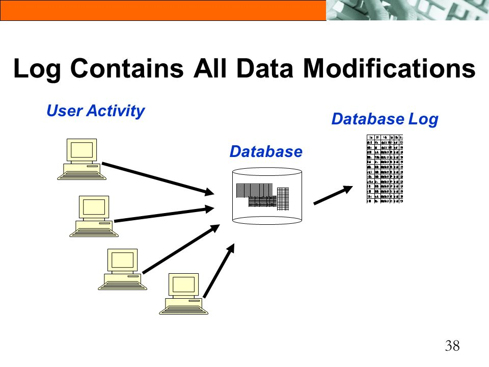 Log Contains All Data Modifications