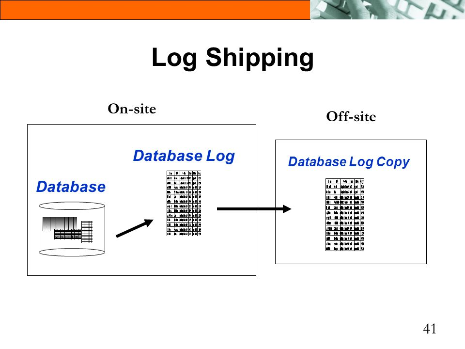 Log Shipping Database Log Database On-site Off-site Database Log Copy