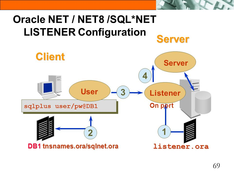 Oracle NET / NET8 /SQL*NET LISTENER Configuration