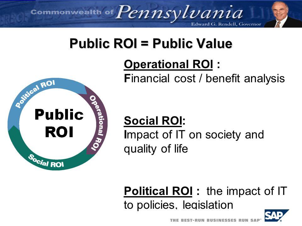Public ROI = Public Value