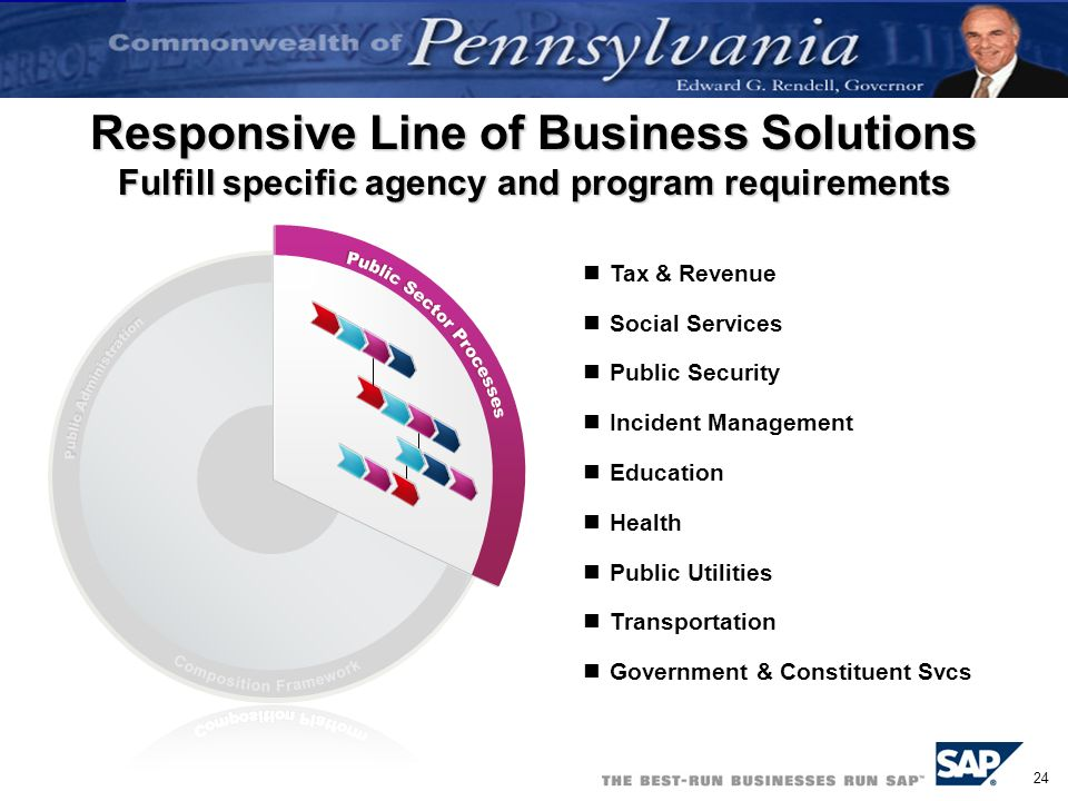 Responsive Line of Business Solutions Fulfill specific agency and program requirements
