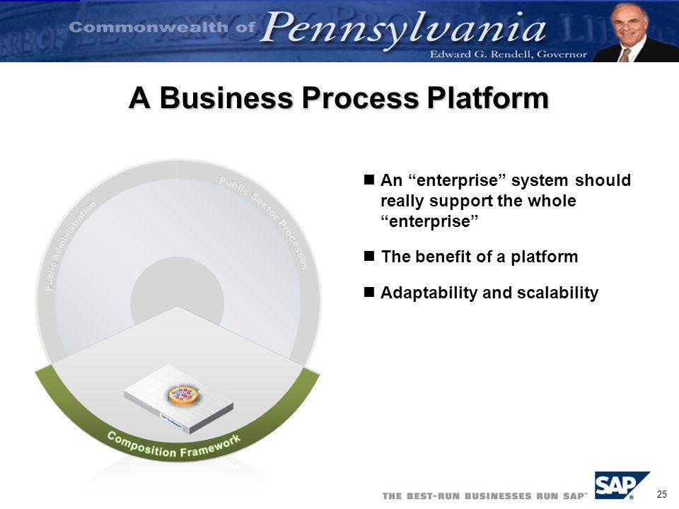 A Business Process Platform