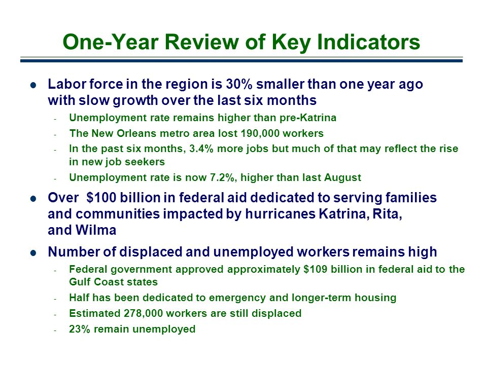 One-Year Review of Key Indicators