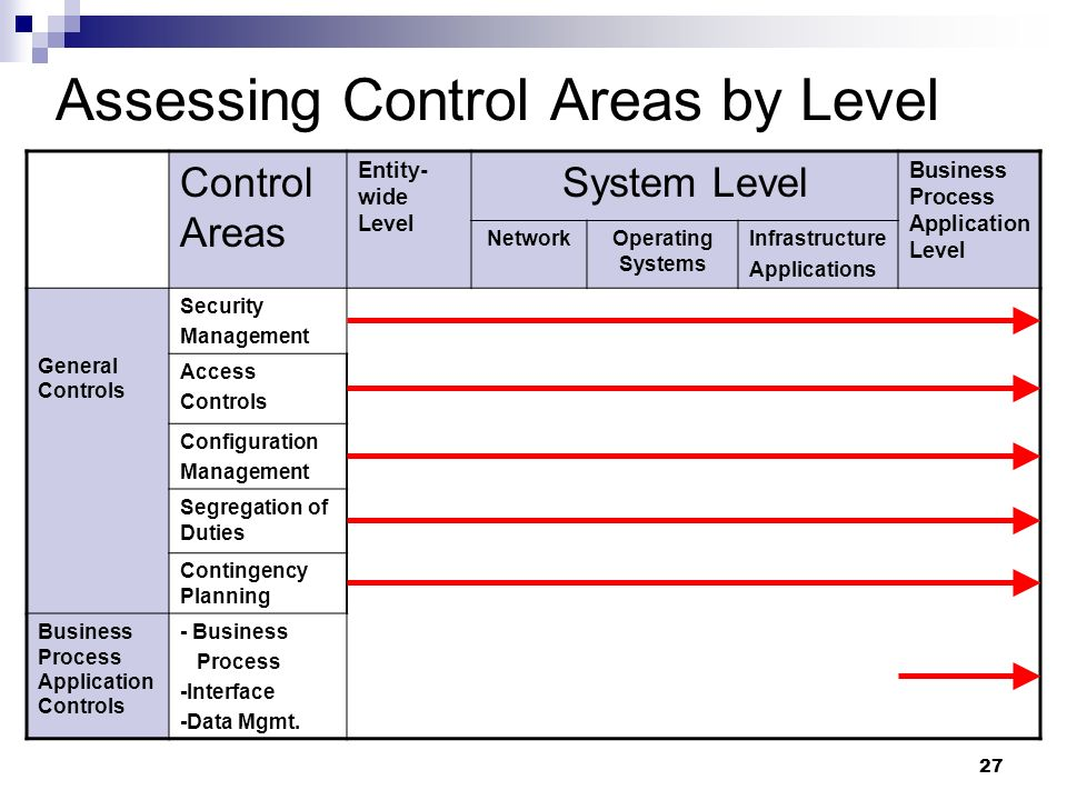 Assessing Control Areas by Level