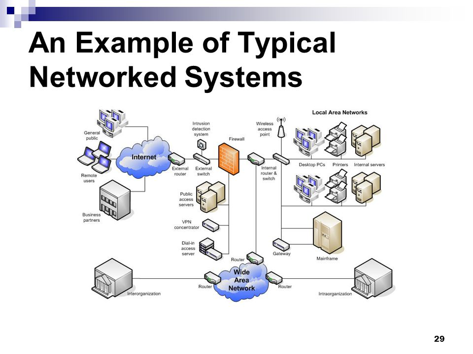 An Example of Typical Networked Systems