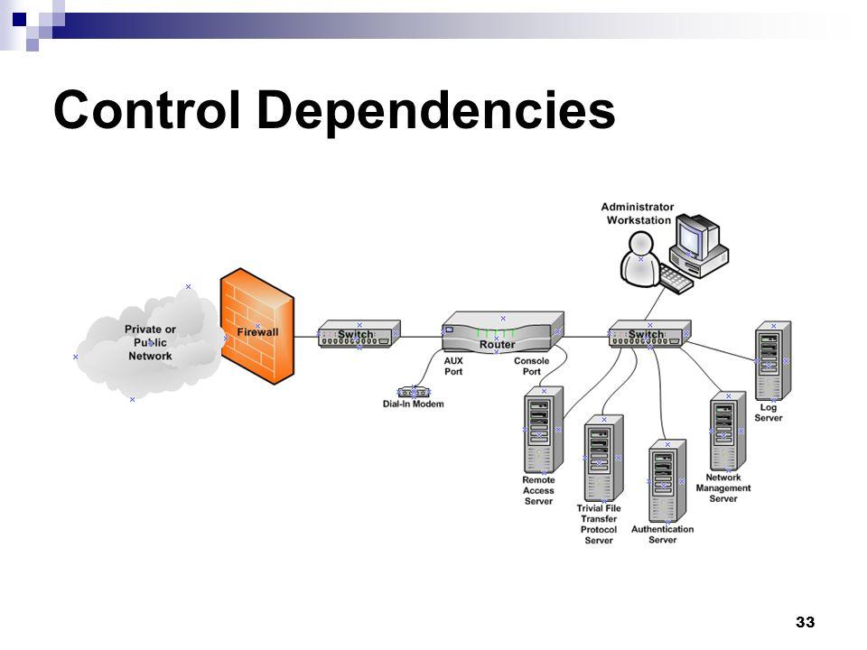 Control Dependencies