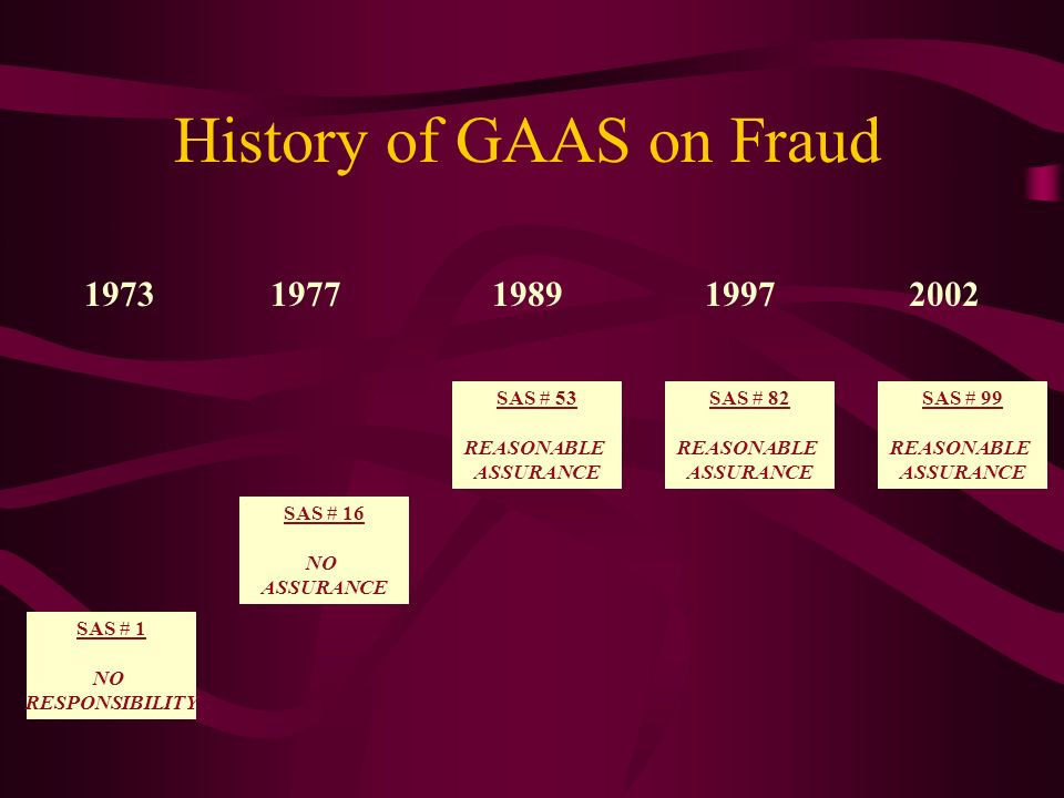History of GAAS on Fraud