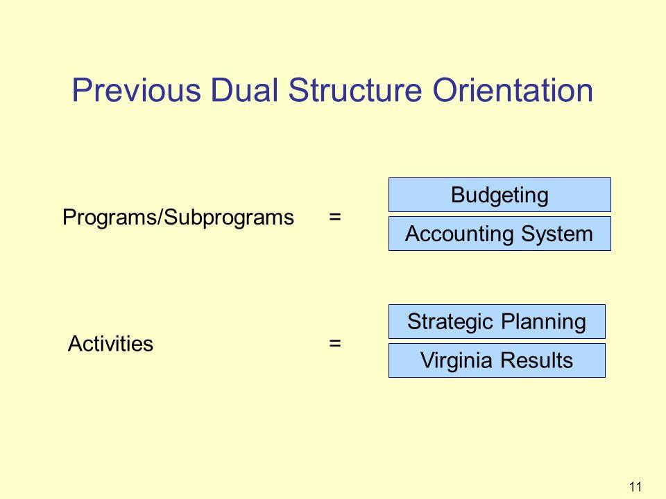 Previous Dual Structure Orientation