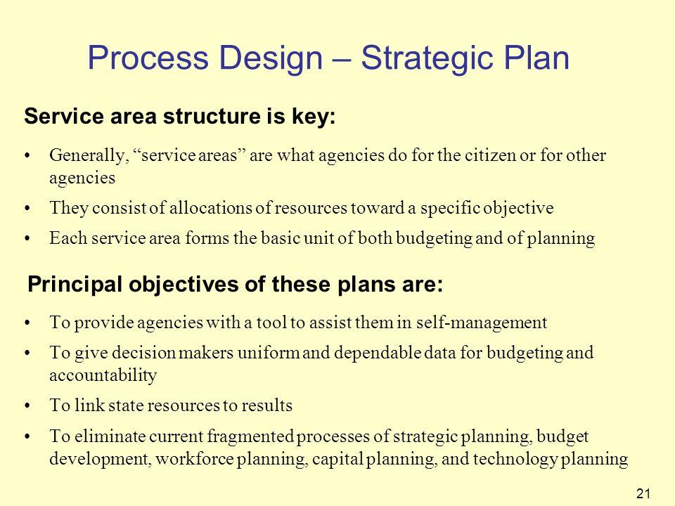 Process Design – Strategic Plan