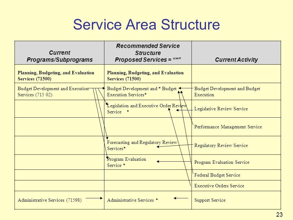 Service Area Structure