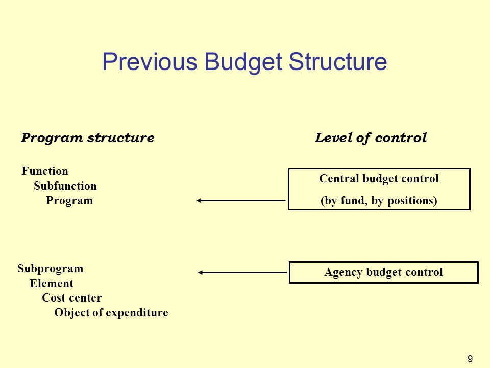 Previous Budget Structure