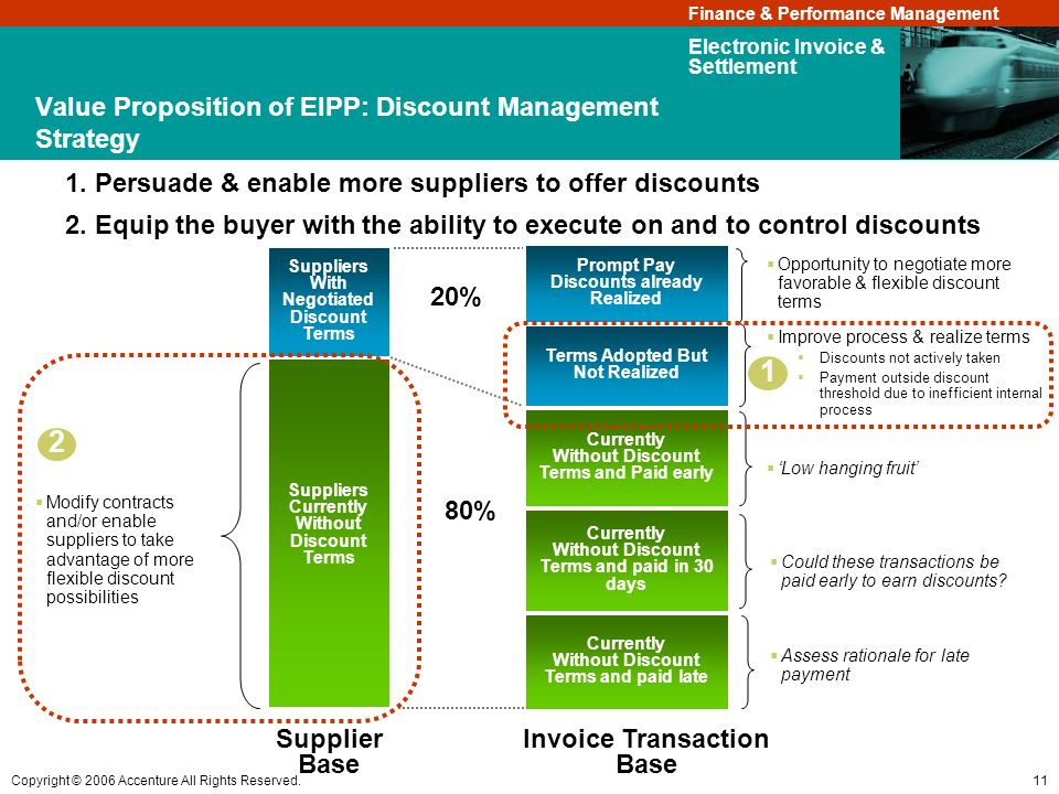 Value Proposition of EIPP: Discount Management Strategy