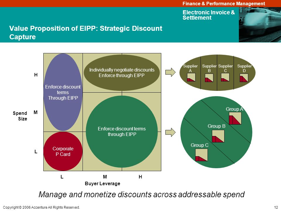 Value Proposition of EIPP: Strategic Discount Capture