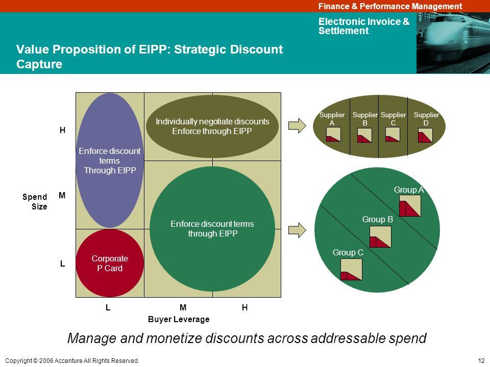 Value Proposition of EIPP: Strategic Discount Capture