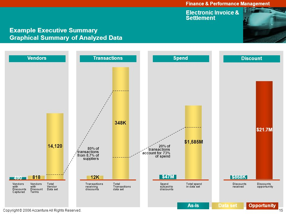 Example Executive Summary Graphical Summary of Analyzed Data