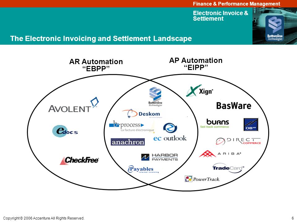 The Electronic Invoicing and Settlement Landscape