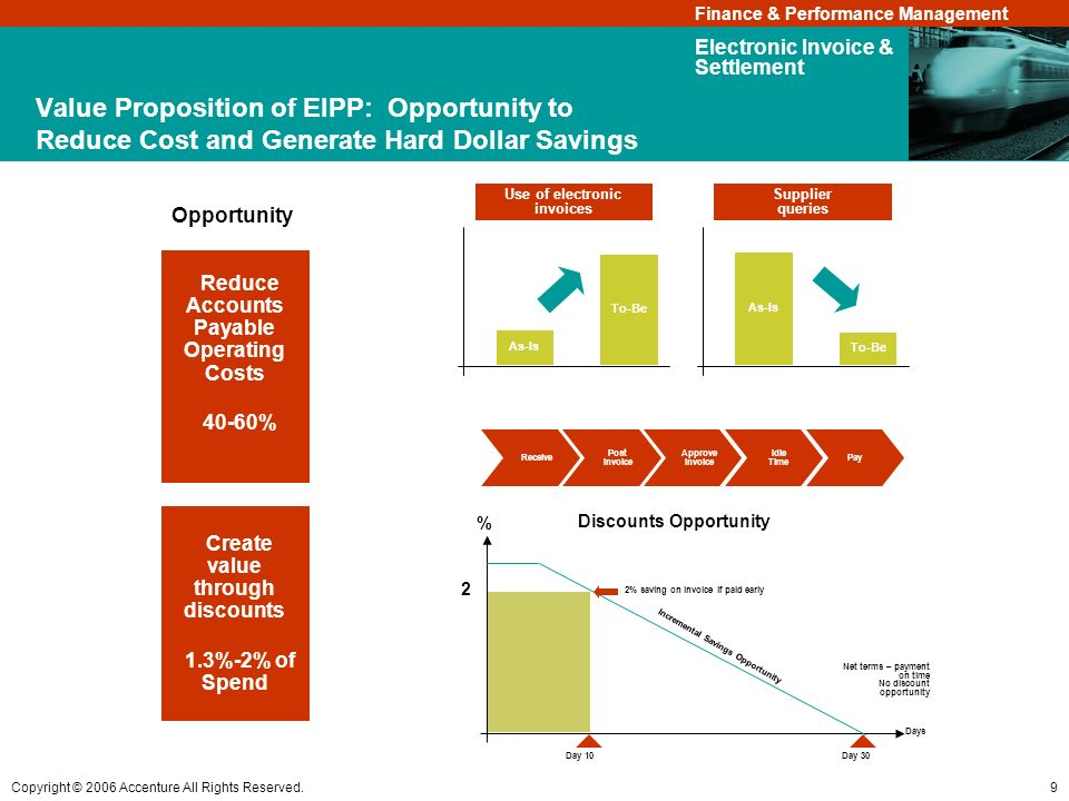 Reduce Accounts Payable Operating Costs Create value through discounts