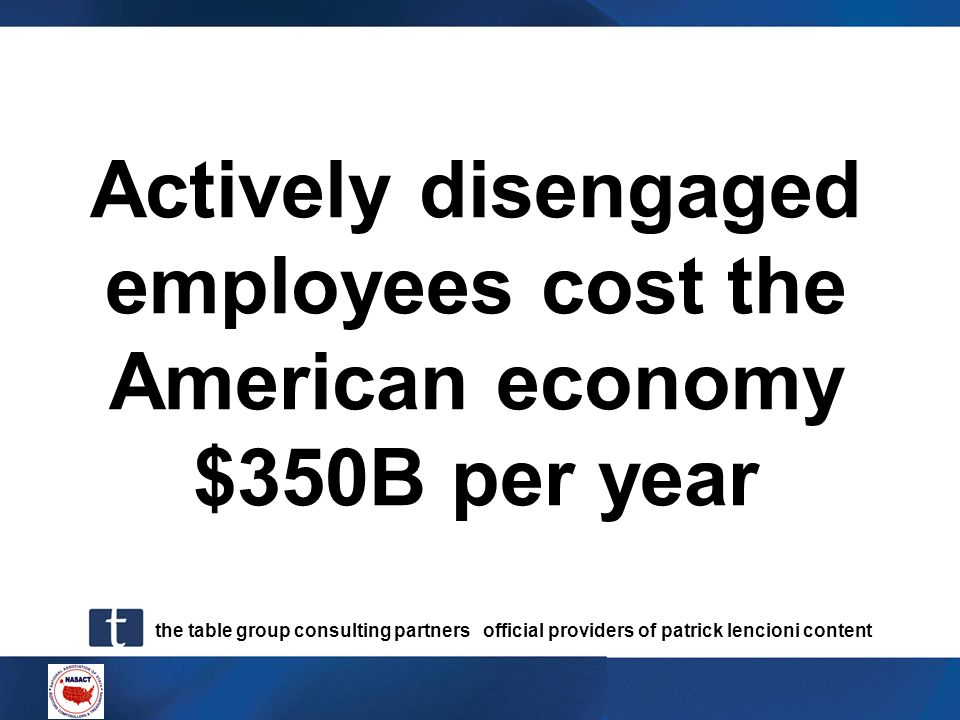 Actively disengaged employees cost the American economy $350B per year