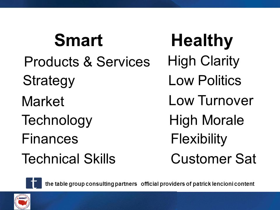 Smart Healthy Products & Services High Clarity Strategy Low Politics