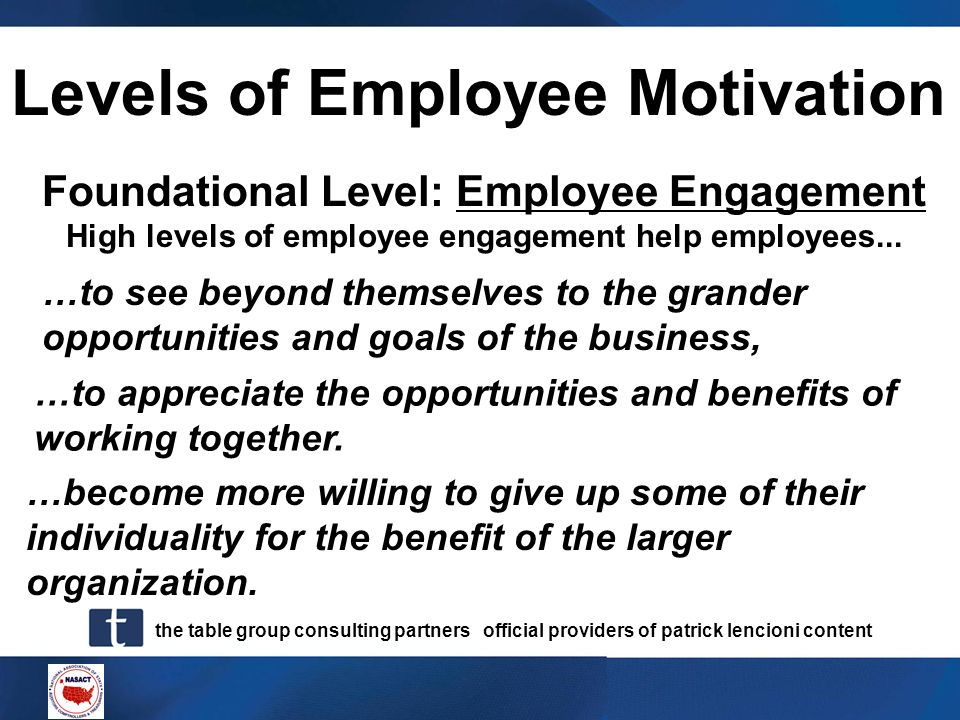 Levels of Employee Motivation