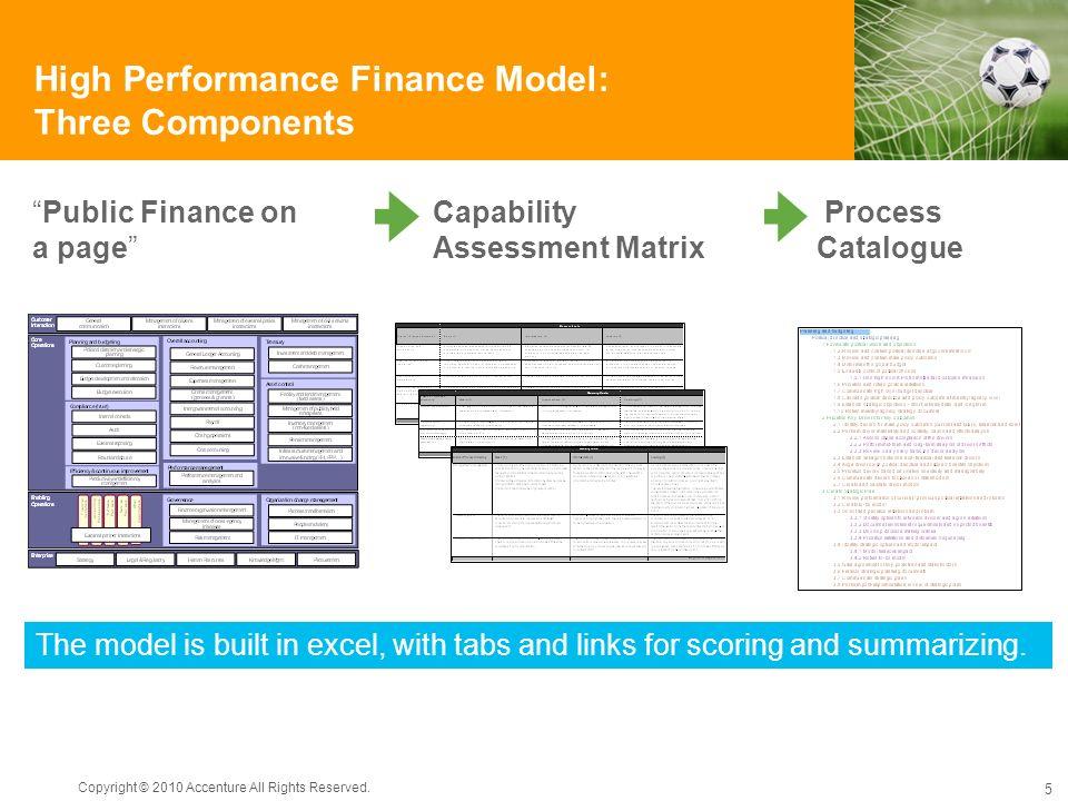High Performance Finance Model: Three Components