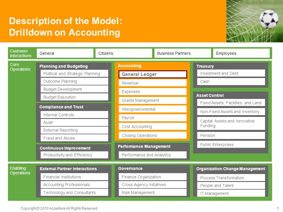 Description of the Model: Drilldown on Accounting