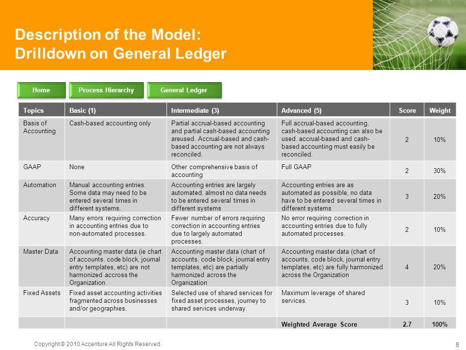 Description of the Model: Drilldown on General Ledger