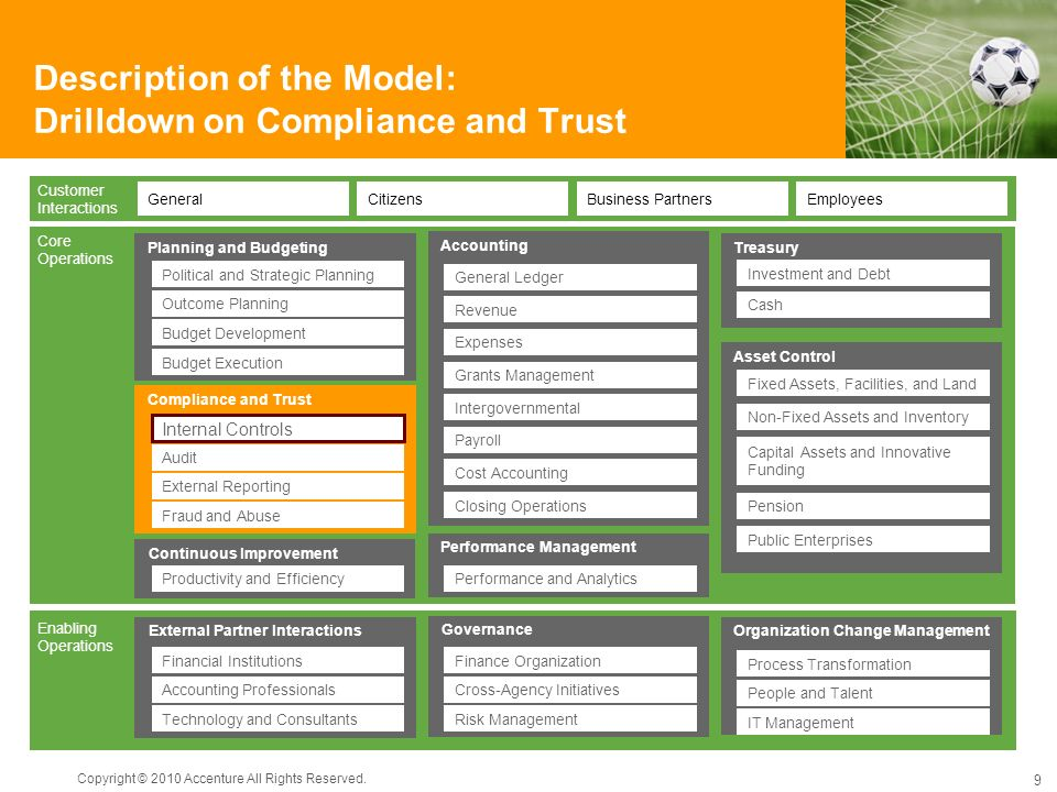 Description of the Model: Drilldown on Compliance and Trust